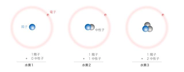 水素の同位体
