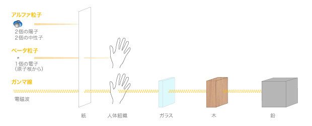 さまざまな放射線の透過性