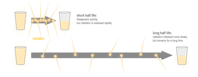 A comparison of short and long half-lives